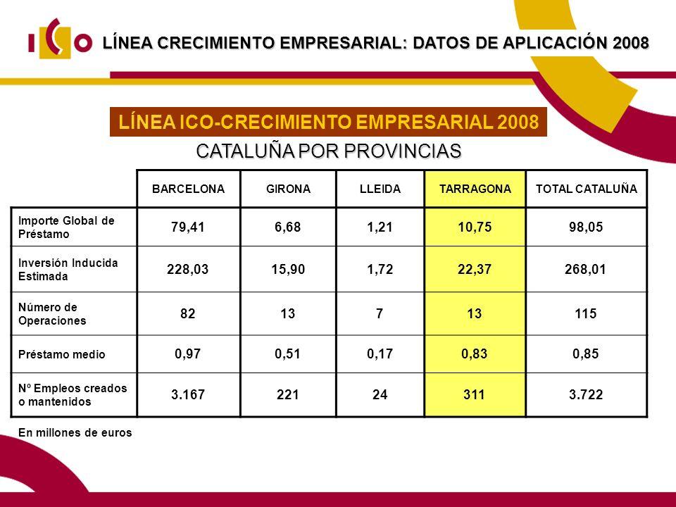LÍNEA CRECIMIENTO EMPRESARIAL: DATOS DE APLICACIÓN 2008 En millones de euros LÍNEA ICO-CRECIMIENTO EMPRESARIAL 2008 CATALUÑA POR PROVINCIAS BARCELONAGIRONALLEIDATARRAGONATOTAL CATALUÑA Importe Global de Préstamo 79,416,681,2110,7598,05 Inversión Inducida Estimada 228,0315,901,7222,37268,01 Número de Operaciones 82137 115 Préstamo medio 0,970,510,170,830,85 Nº Empleos creados o mantenidos 3.167221243113.722
