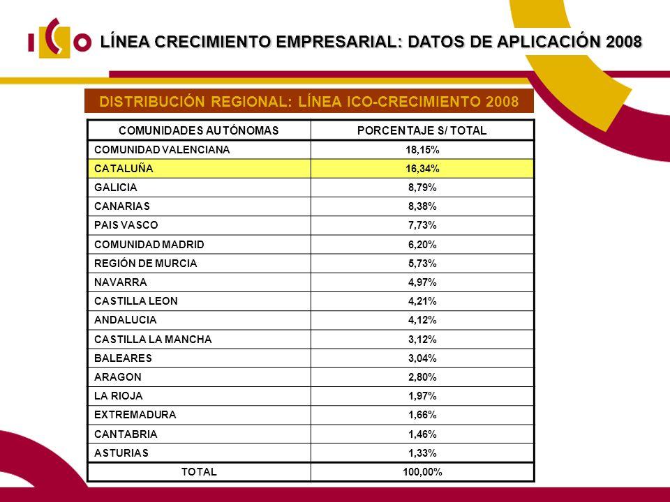 LÍNEA CRECIMIENTO EMPRESARIAL: DATOS DE APLICACIÓN 2008 COMUNIDADES AUTÓNOMASPORCENTAJE S/ TOTAL COMUNIDAD VALENCIANA18,15% CATALUÑA16,34% GALICIA8,79% CANARIAS8,38% PAIS VASCO7,73% COMUNIDAD MADRID6,20% REGIÓN DE MURCIA5,73% NAVARRA4,97% CASTILLA LEON4,21% ANDALUCIA4,12% CASTILLA LA MANCHA3,12% BALEARES3,04% ARAGON2,80% LA RIOJA1,97% EXTREMADURA1,66% CANTABRIA1,46% ASTURIAS1,33% TOTAL100,00% DISTRIBUCIÓN REGIONAL: LÍNEA ICO-CRECIMIENTO 2008