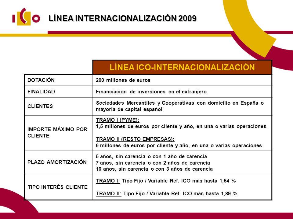 LÍNEA INTERNACIONALIZACIÓN 2009 LÍNEA ICO-INTERNACIONALIZACIÓN DOTACIÓN200 millones de euros FINALIDADFinanciación de inversiones en el extranjero CLIENTES Sociedades Mercantiles y Cooperativas con domicilio en España o mayoría de capital español IMPORTE MÁXIMO POR CLIENTE TRAMO I (PYME): 1,5 millones de euros por cliente y año, en una o varias operaciones TRAMO II (RESTO EMPRESAS): 6 millones de euros por cliente y año, en una o varias operaciones PLAZO AMORTIZACIÓN 5 años, sin carencia o con 1 año de carencia 7 años, sin carencia o con 2 años de carencia 10 años, sin carencia o con 3 años de carencia TIPO INTERÉS CLIENTE TRAMO I: Tipo Fijo / Variable Ref.