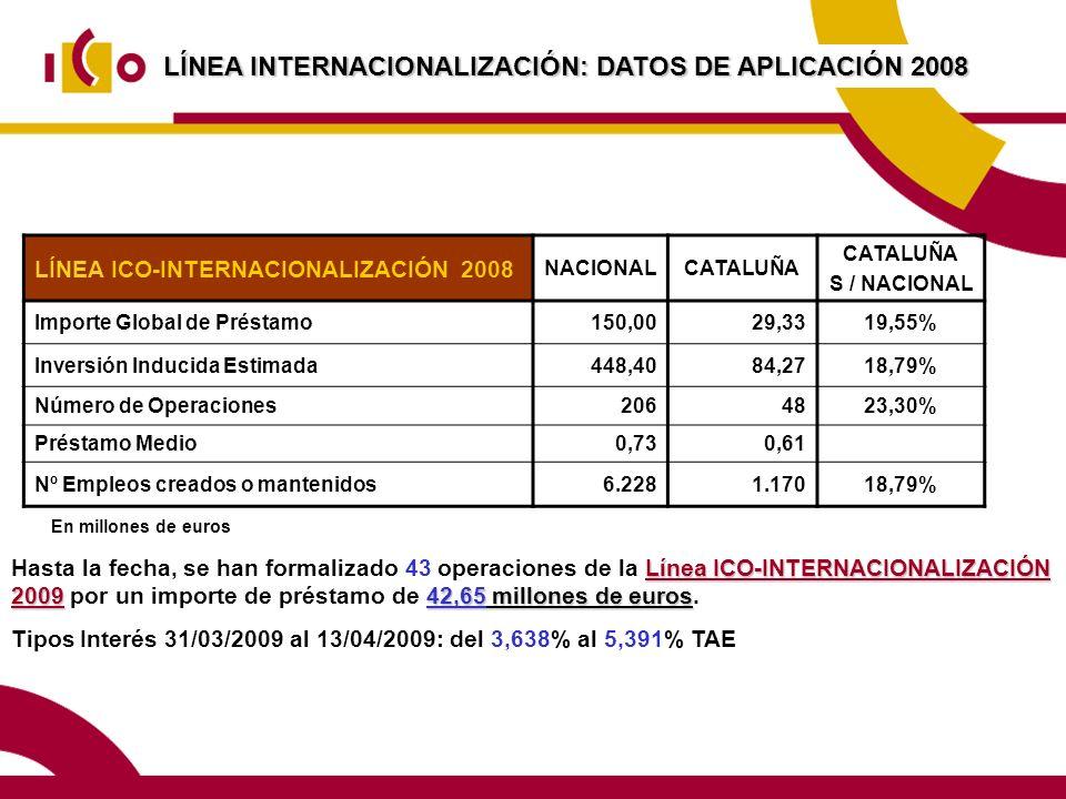 LÍNEA INTERNACIONALIZACIÓN: DATOS DE APLICACIÓN 2008 Línea ICO-INTERNACIONALIZACIÓN 200942,65 millones de euros Hasta la fecha, se han formalizado 43 operaciones de la Línea ICO-INTERNACIONALIZACIÓN 2009 por un importe de préstamo de 42,65 millones de euros.