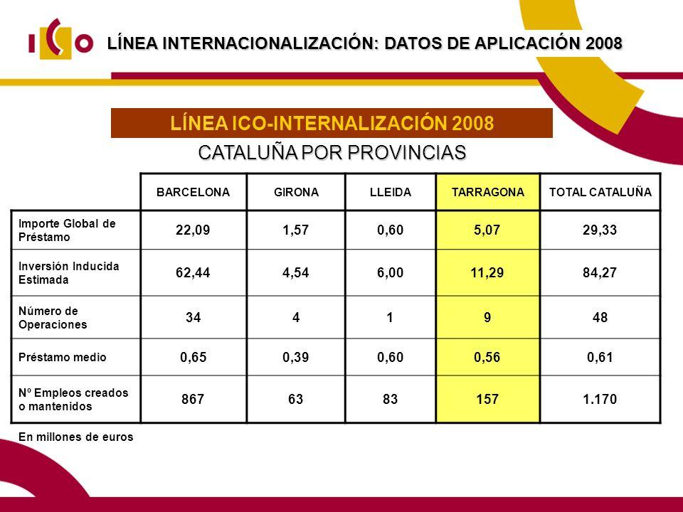 LÍNEA INTERNACIONALIZACIÓN: DATOS DE APLICACIÓN 2008 En millones de euros LÍNEA ICO-INTERNALIZACIÓN 2008 CATALUÑA POR PROVINCIAS BARCELONAGIRONALLEIDATARRAGONATOTAL CATALUÑA Importe Global de Préstamo 22,091,570,605,0729,33 Inversión Inducida Estimada 62,444,546,0011,2984,27 Número de Operaciones 3441948 Préstamo medio 0,650,390,600,560,61 Nº Empleos creados o mantenidos 86763831571.170