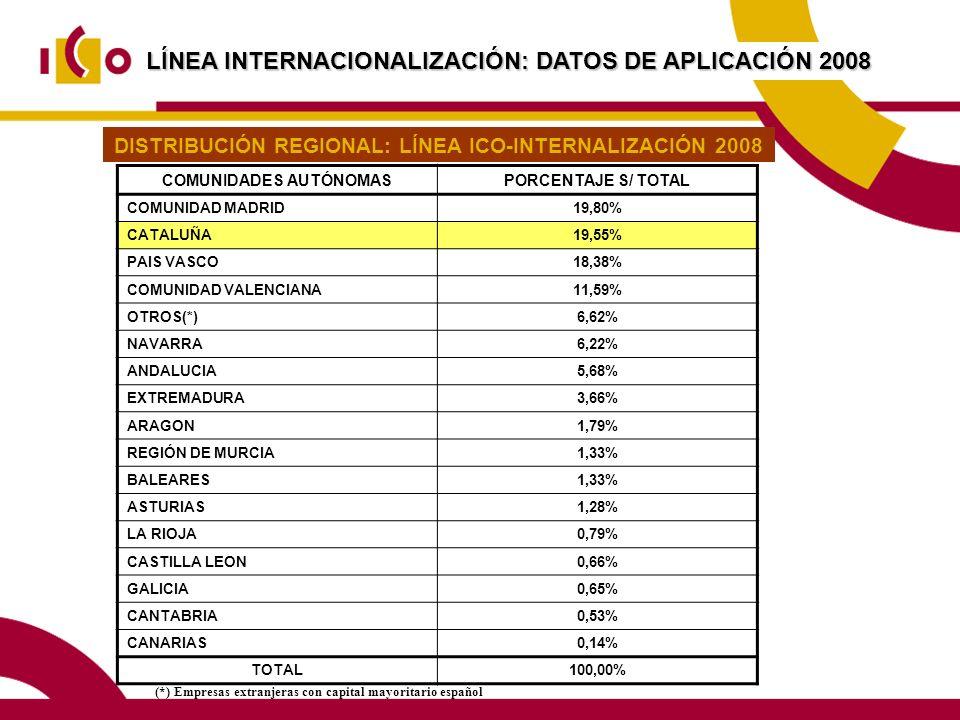 LÍNEA INTERNACIONALIZACIÓN: DATOS DE APLICACIÓN 2008 COMUNIDADES AUTÓNOMASPORCENTAJE S/ TOTAL COMUNIDAD MADRID19,80% CATALUÑA19,55% PAIS VASCO18,38% COMUNIDAD VALENCIANA11,59% OTROS(*)6,62% NAVARRA6,22% ANDALUCIA5,68% EXTREMADURA3,66% ARAGON1,79% REGIÓN DE MURCIA1,33% BALEARES1,33% ASTURIAS1,28% LA RIOJA0,79% CASTILLA LEON0,66% GALICIA0,65% CANTABRIA0,53% CANARIAS0,14% TOTAL100,00% (*) Empresas extranjeras con capital mayoritario español DISTRIBUCIÓN REGIONAL: LÍNEA ICO-INTERNALIZACIÓN 2008