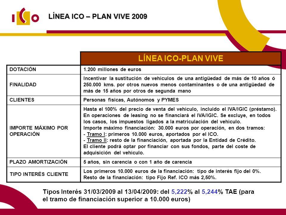 LÍNEA ICO – PLAN VIVE 2009 LÍNEA ICO-PLAN VIVE DOTACIÓN1.200 millones de euros FINALIDAD Incentivar la sustitución de vehículos de una antigüedad de más de 10 años ó 250.000 kms.