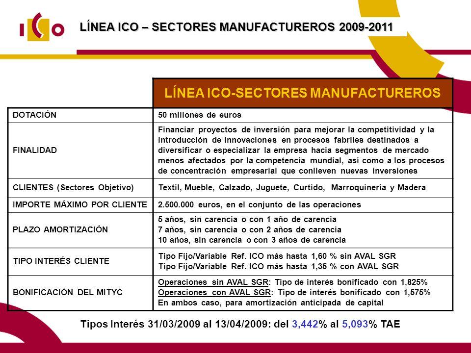 LÍNEA ICO – SECTORES MANUFACTUREROS 2009-2011 Tipos Interés 31/03/2009 al 13/04/2009: del 3,442% al 5,093% TAE LÍNEA ICO-SECTORES MANUFACTUREROS DOTACIÓN50 millones de euros FINALIDAD Financiar proyectos de inversión para mejorar la competitividad y la introducción de innovaciones en procesos fabriles destinados a diversificar o especializar la empresa hacia segmentos de mercado menos afectados por la competencia mundial, así como a los procesos de concentración empresarial que conlleven nuevas inversiones CLIENTES (Sectores Objetivo)Textil, Mueble, Calzado, Juguete, Curtido, Marroquinería y Madera IMPORTE MÁXIMO POR CLIENTE2.500.000 euros, en el conjunto de las operaciones PLAZO AMORTIZACIÓN 5 años, sin carencia o con 1 año de carencia 7 años, sin carencia o con 2 años de carencia 10 años, sin carencia o con 3 años de carencia TIPO INTERÉS CLIENTE Tipo Fijo/Variable Ref.