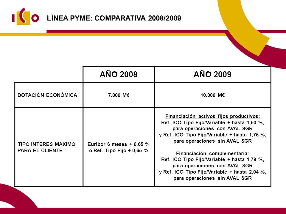 LÍNEA PYME: COMPARATIVA 2008/2009 AÑO 2008AÑO 2009 DOTACIÓN ECONÓMICA7.000 M10.000 M TIPO INTERES MÁXIMO PARA EL CLIENTE Euribor 6 meses + 0,65 % ó Ref.
