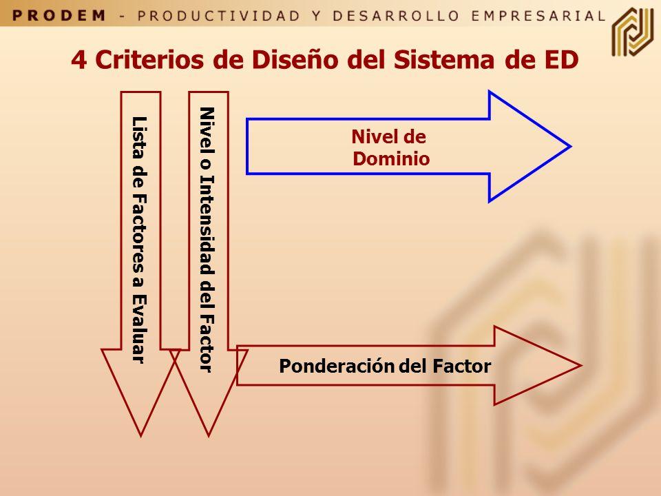 Tipos de Competencias Elegibles Cooperación Aprendizaje Prev. Riesgos Calidad Cantidad Conocimiento Cualidades Universales Cualidades Especificas