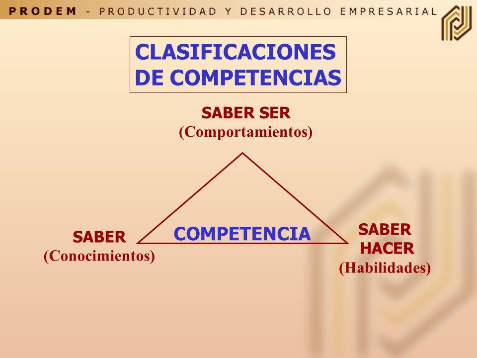 Las competencias son conductas o acciones OBSERVABLES que requieren una combinación de CONOCIMIENTOS; HABILIDADES Y COMPORTAMIENTOS para ser ejecutada