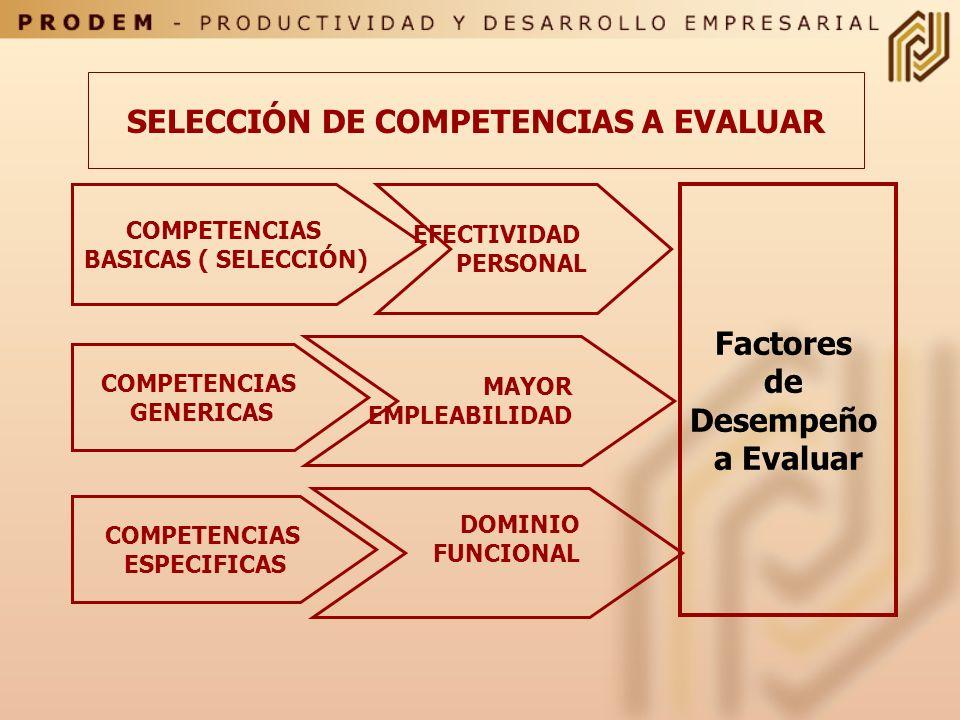 SABER SER (Comportamientos) COMPETENCIA SABER HACER (Habilidades) SABER (Conocimientos) CLASIFICACIONES DE COMPETENCIAS