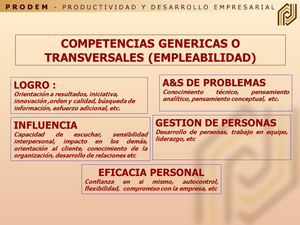 COMPETENCIAS BASICAS ( SELECCIÓN) EFECTIVIDAD PERSONAL COMPETENCIAS GENERICAS MAYOR EMPLEABILIDAD COMPETENCIAS ESPECIFICAS DOMINIO FUNCIONAL Factores