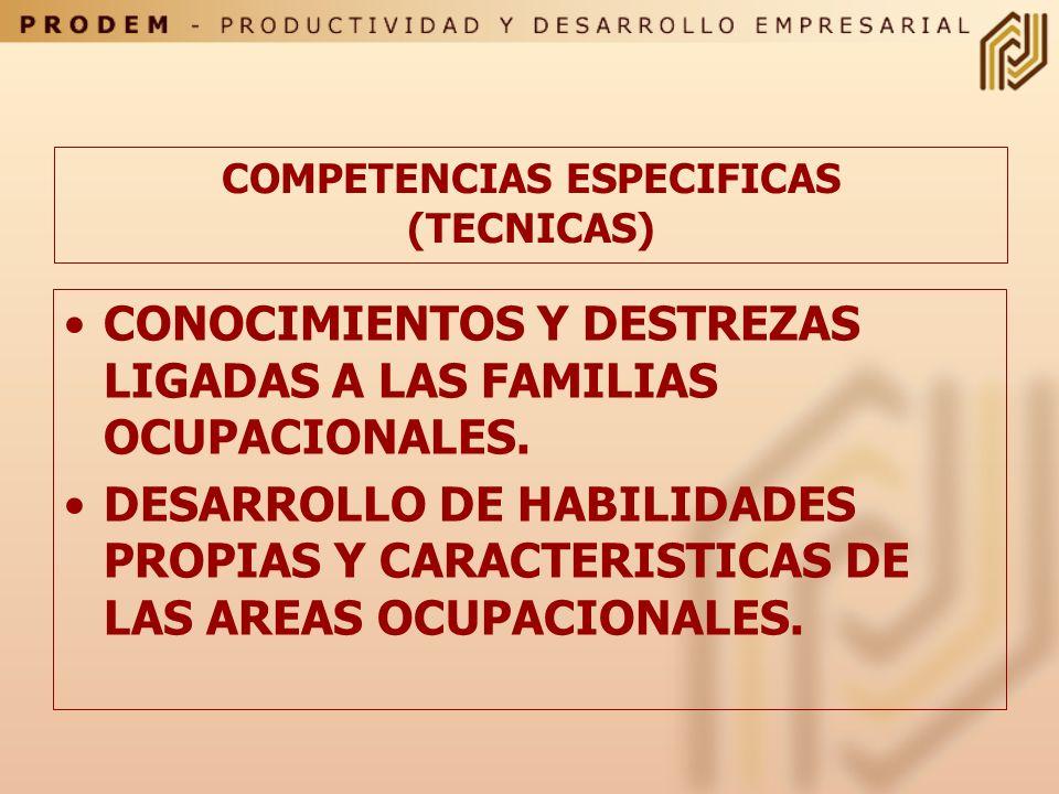 COMPETENCIAS GENERICAS O TRANSVERSALES (EMPLEABILIDAD) LOGRO : Orientación a resultados, iniciativa, innovación,orden y calidad, búsqueda de informaci