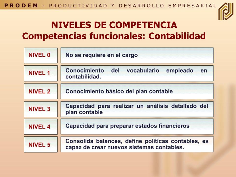 EJEMPLO DE NIVELES DE COMPETENCIA CUALIDADES PERSONALES: COMUNICACION