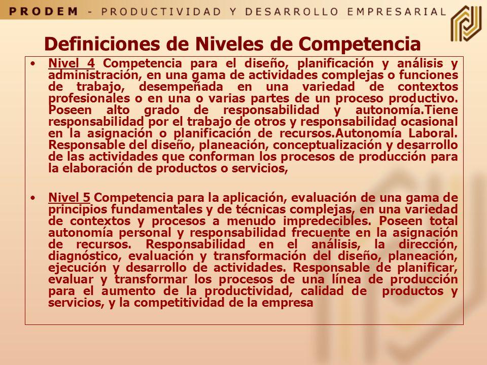 Nivel1 Competencia en el desempeño de un conjunto pequeño de actividades de trabajo o funciones productivas simples, con poca autonomía en el desarrol