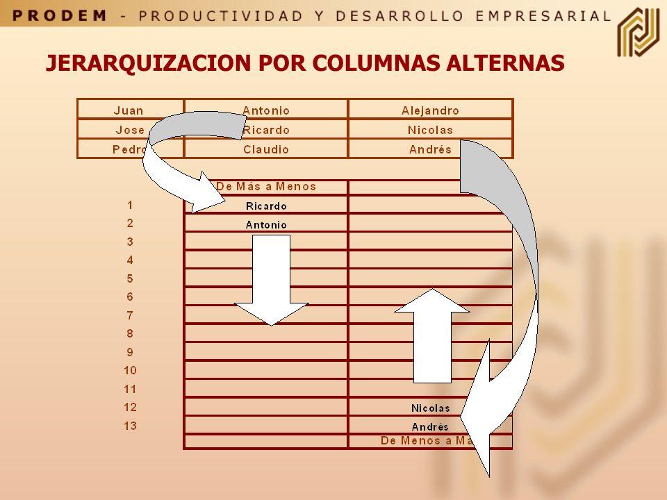 Evaluación del dominio o Evidencia de la competencia SISTEMAS DE COMPARACION > Jerarquización por orden de mérito > Distribución forzada SISTEMA DE ES