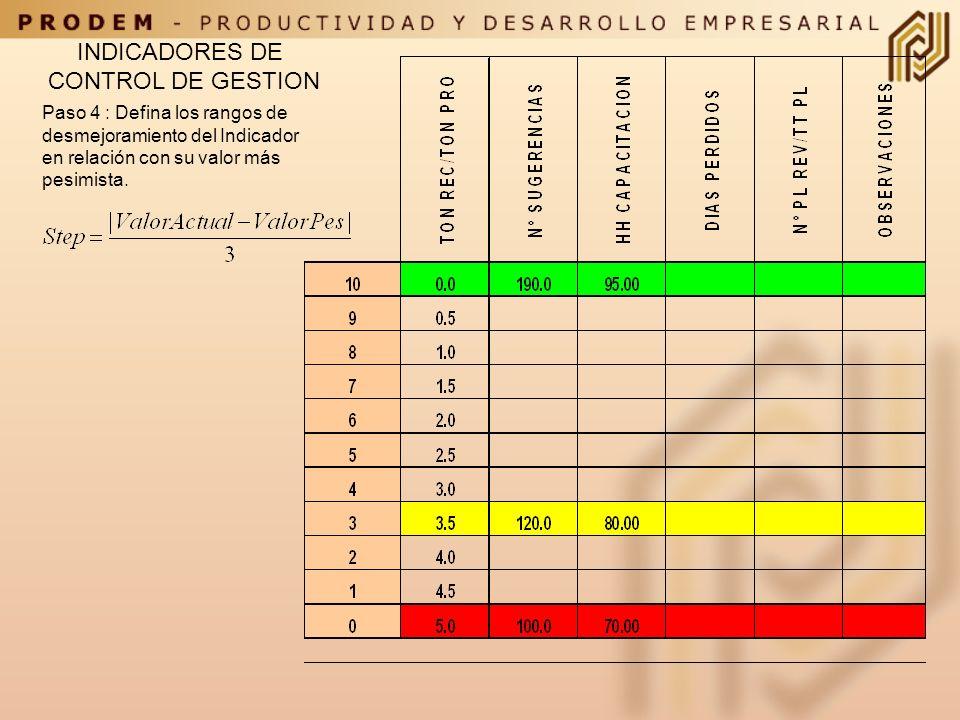 Paso 3: Defina los rangos de mejoramiento del Indicador hasta alcanzar el target deseado. INDICADORES DE CONTROL DE GESTION