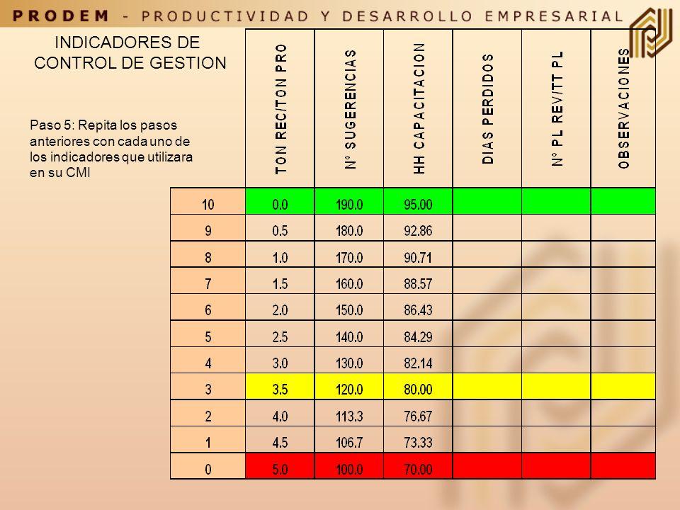 INDICADORES DE CONTROL DE GESTION Paso 4 : Defina los rangos de desmejoramiento del Indicador en relación con su valor más pesimista.