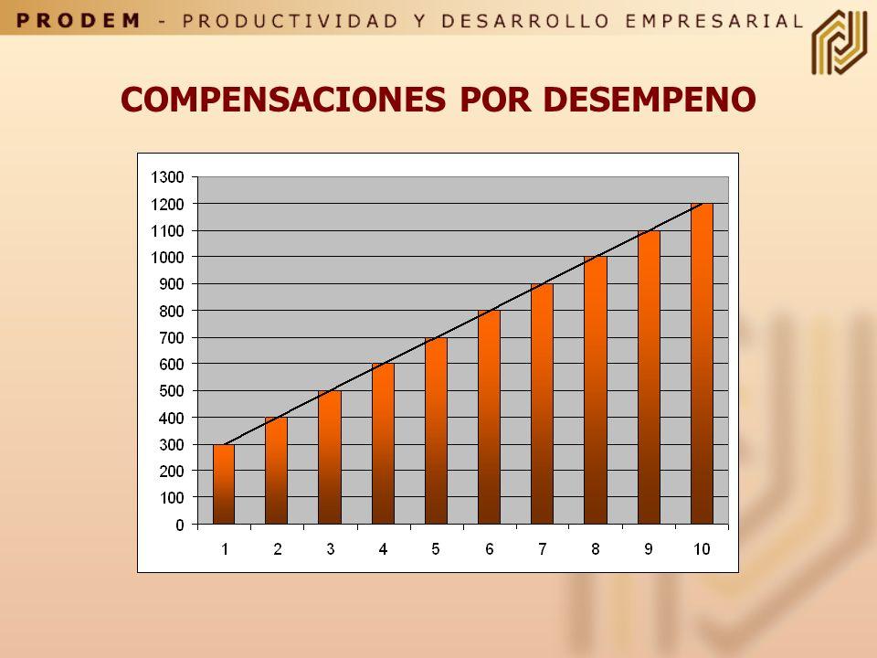 SISTEMAS DE COMPENSACIONES VARIABLES Planes de Incentivos individuales Pago al mérito Pago a la especializacion Pago a las competencias Bonos anuales