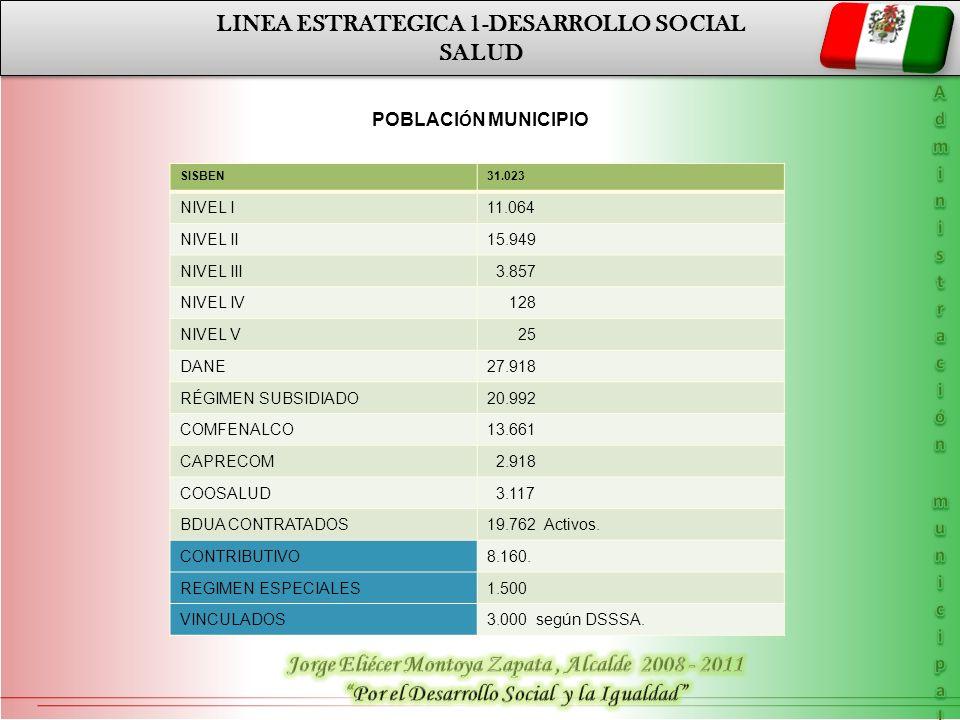 LINEA ESTRATEGICA 1-DESARROLLO SOCIAL SALUD LINEA ESTRATEGICA 1-DESARROLLO SOCIAL SALUD SISBEN31.023 NIVEL I11.064 NIVEL II15.949 NIVEL III 3.857 NIVE