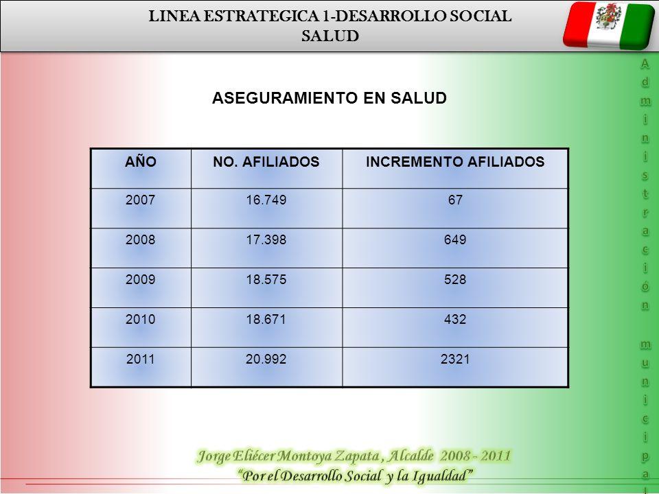 LINEA ESTRATEGICA 1-DESARROLLO SOCIAL SALUD LINEA ESTRATEGICA 1-DESARROLLO SOCIAL SALUD AÑONO. AFILIADOSINCREMENTO AFILIADOS 200716.74967 200817.39864