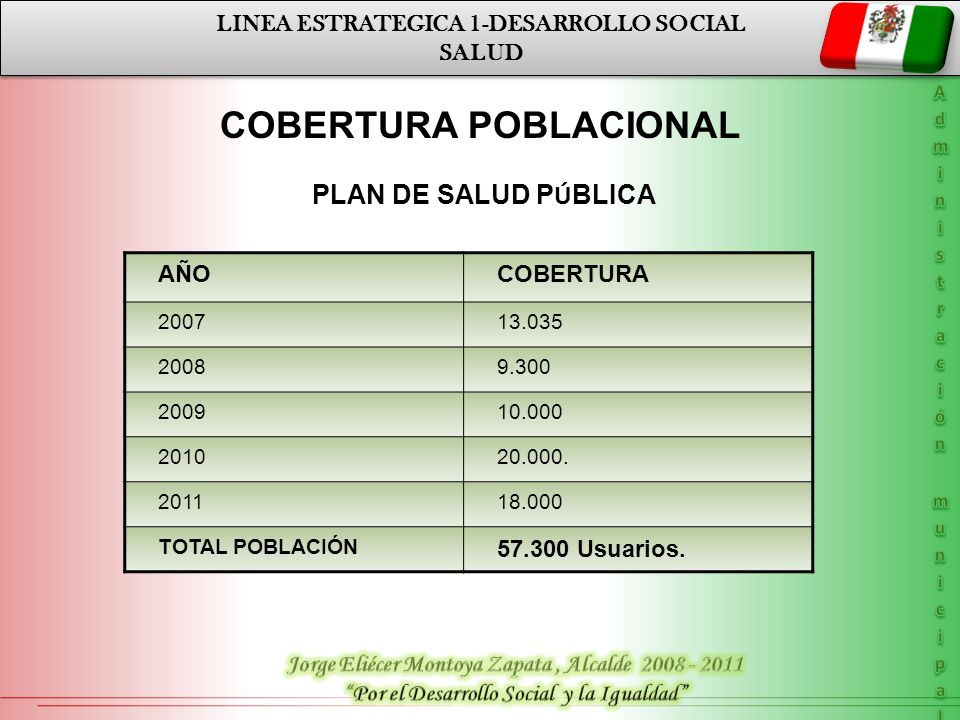 LINEA ESTRATEGICA 1-DESARROLLO SOCIAL SALUD LINEA ESTRATEGICA 1-DESARROLLO SOCIAL SALUD AÑOCOBERTURA 200713.035 20089.300 200910.000 201020.000. 20111