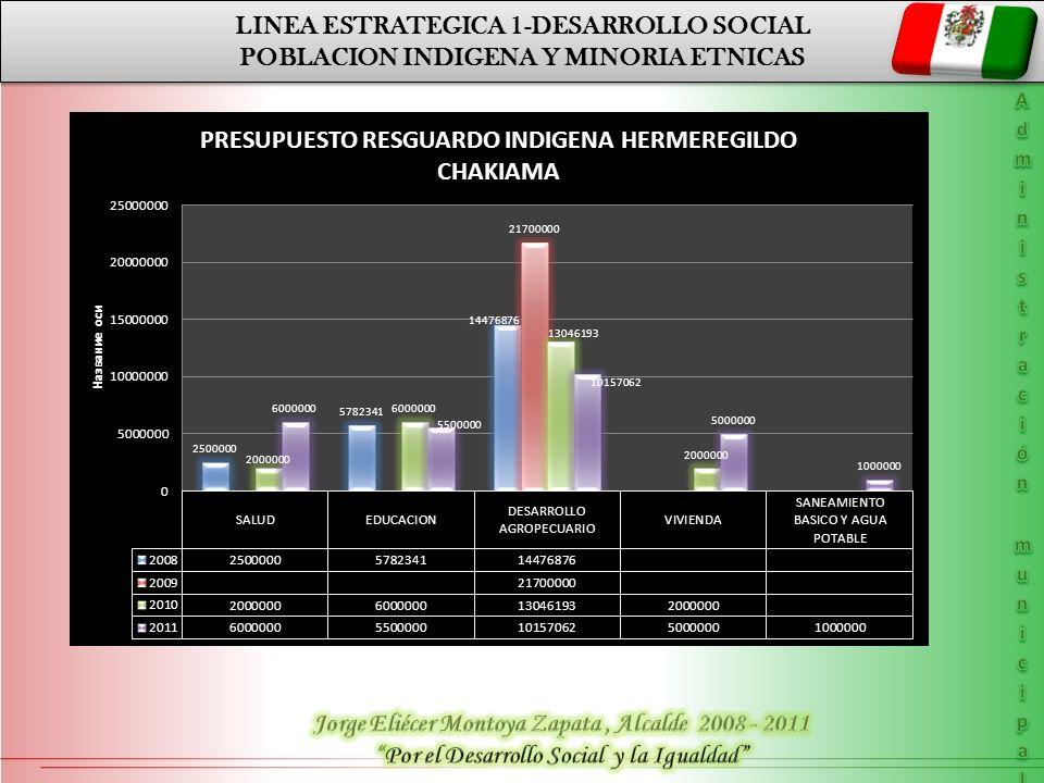 LINEA ESTRATEGICA 1-DESARROLLO SOCIAL POBLACION INDIGENA Y MINORIA ETNICAS LINEA ESTRATEGICA 1-DESARROLLO SOCIAL POBLACION INDIGENA Y MINORIA ETNICAS