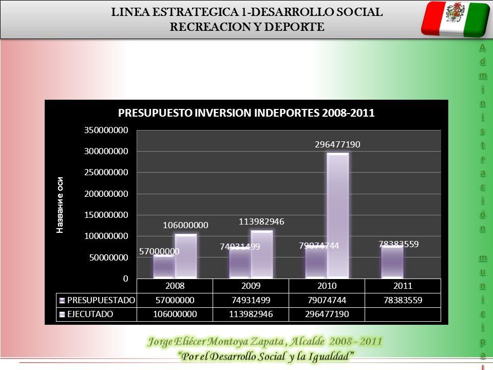 LINEA ESTRATEGICA 1-DESARROLLO SOCIAL RECREACION Y DEPORTE LINEA ESTRATEGICA 1-DESARROLLO SOCIAL RECREACION Y DEPORTE
