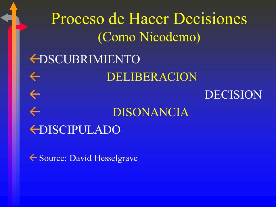 Evangelizando a los Hispanos ßD. Comprendiendo el Proceso de Hacer Decisiones