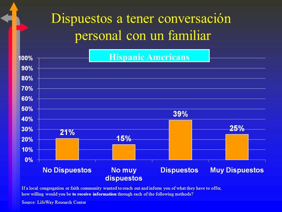 Cómo Escucharon Los Hispanos el Evangelio Primero escucharon el evangelio de: Hispanos Convertidos al Evangelio ¿En qué esfuerzos concentramos nosotro