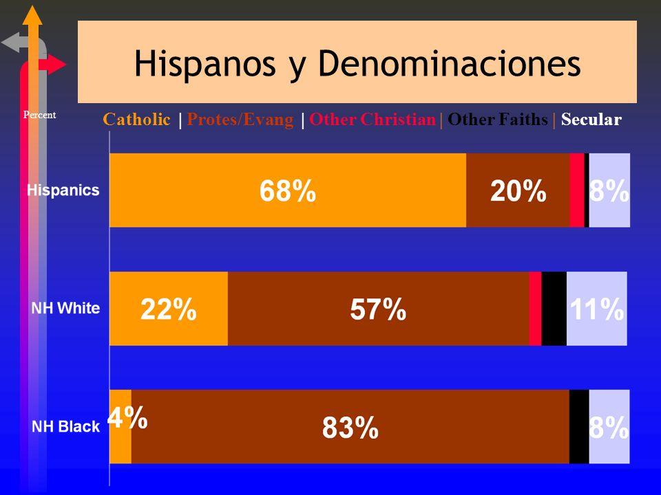 Evangelizando a los Hispanos ßI. Preparación Necesaria ßA. Conscientes de Receptividad