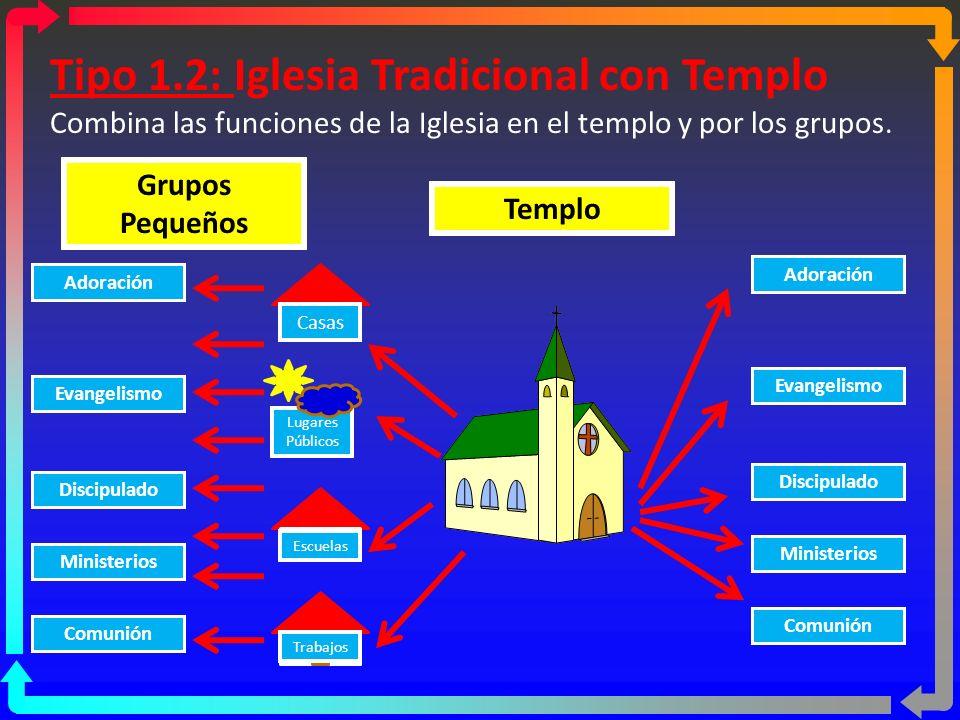 Tipo 1.1: Iglesia Tradicional con Templo Realiza todas las funciones dentro del templo Adoración Evangelismo Discipulado Ministerios Comunión Crecimie