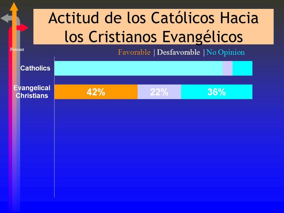 Evangelizando a los Hispanos ßB. Cambio de Actitud ßSolo el 22% de los Católicos tienen una actitud desfavorable acerca de los Evangélicos ßPero el 36