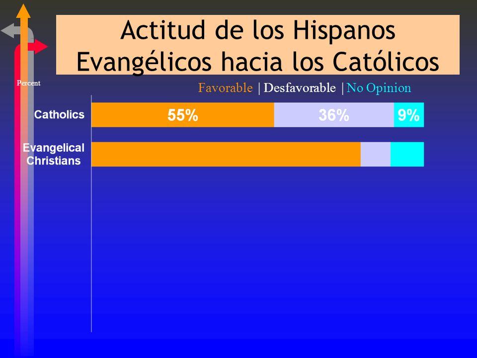 Actitud de los Católicos Hacia los Cristianos Evangélicos Percent Favorable | Desfavorable | No Opinion