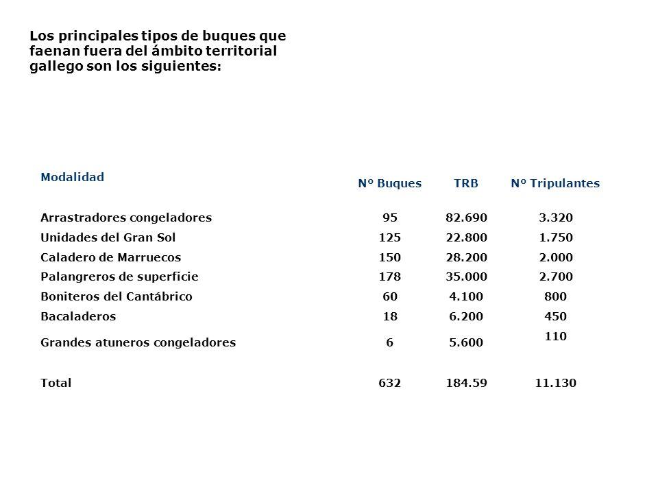 Los principales tipos de buques que faenan fuera del ámbito territorial gallego son los siguientes: Modalidad Nº BuquesTRBNº Tripulantes Arrastradores