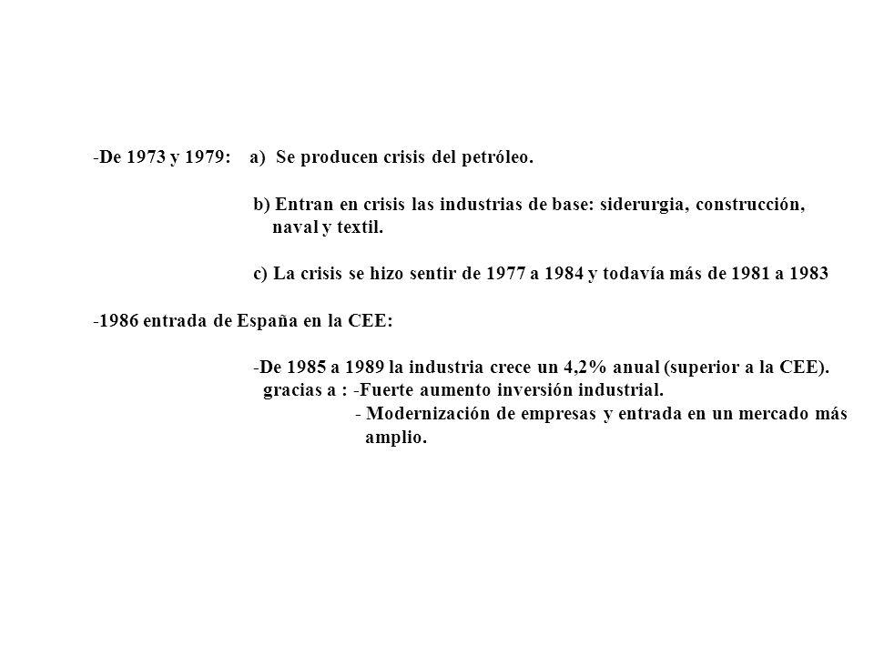 -De 1973 y 1979: a) Se producen crisis del petróleo. b) Entran en crisis las industrias de base: siderurgia, construcción, naval y textil. c) La crisi