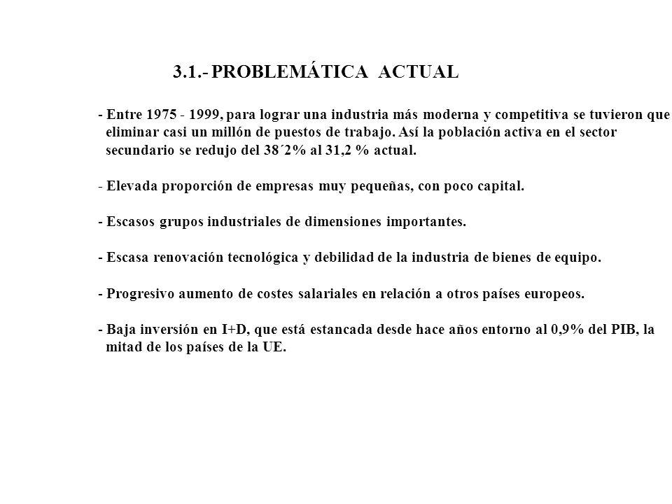 3.1.- PROBLEMÁTICA ACTUAL - Entre 1975 - 1999, para lograr una industria más moderna y competitiva se tuvieron que eliminar casi un millón de puestos
