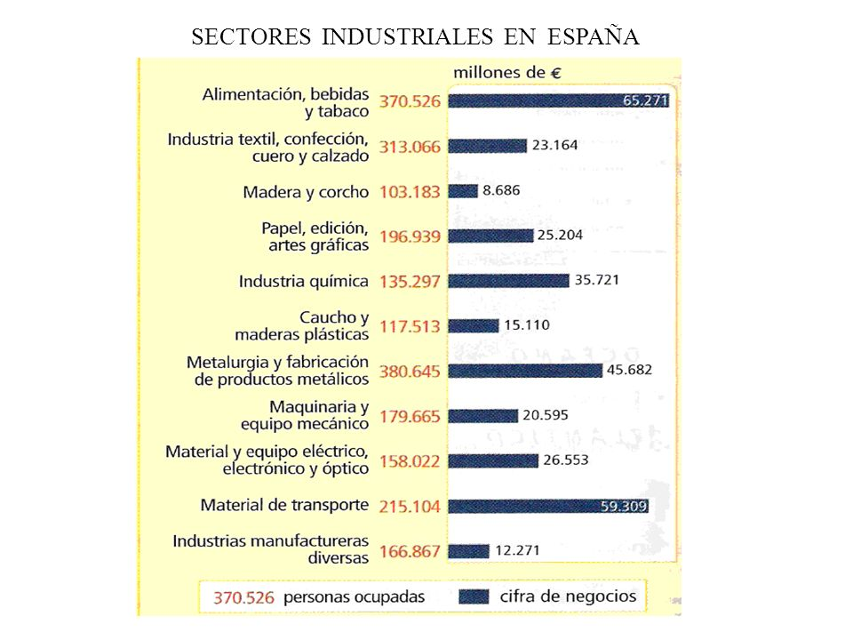 SECTORES INDUSTRIALES EN ESPAÑA