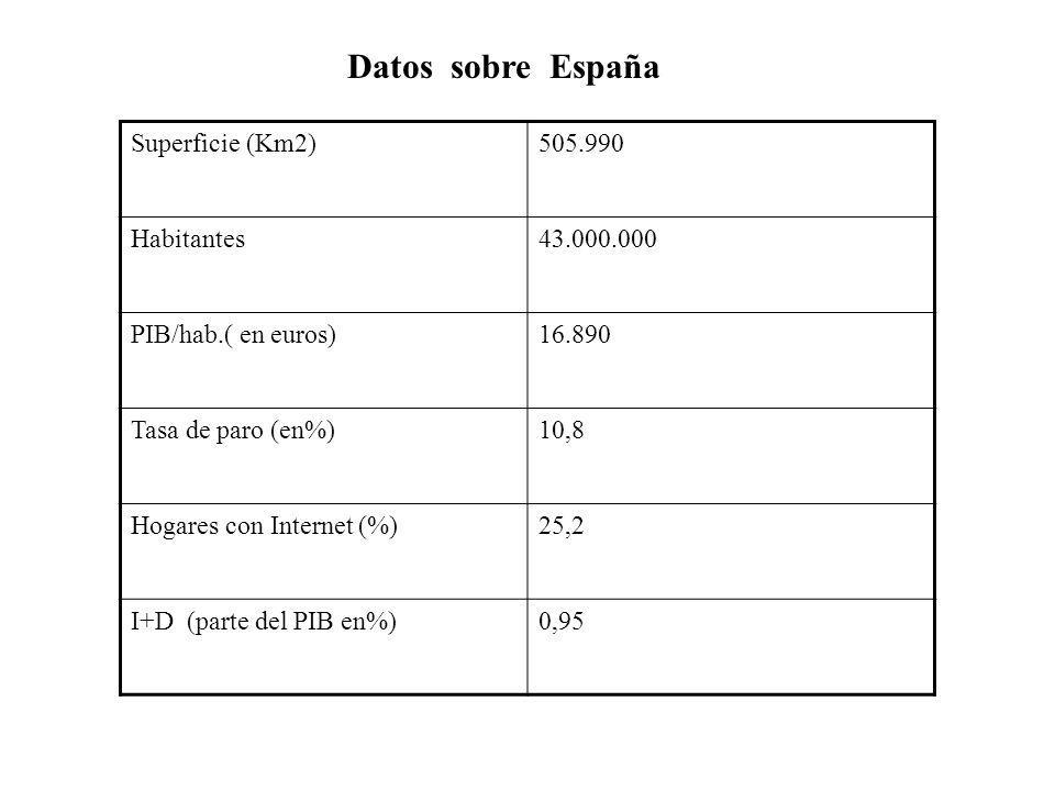 Superficie (Km2)505.990 Habitantes43.000.000 PIB/hab.( en euros)16.890 Tasa de paro (en%)10,8 Hogares con Internet (%)25,2 I+D (parte del PIB en%)0,95
