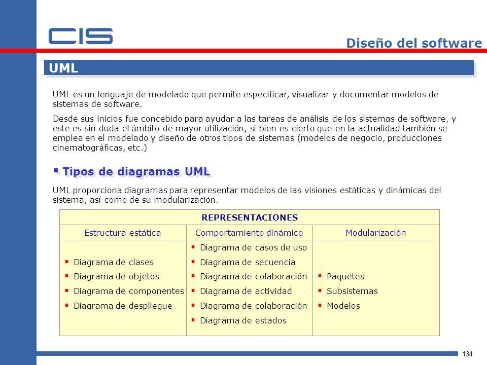 134 Diseño del software UML UML es un lenguaje de modelado que permite especificar, visualizar y documentar modelos de sistemas de software.