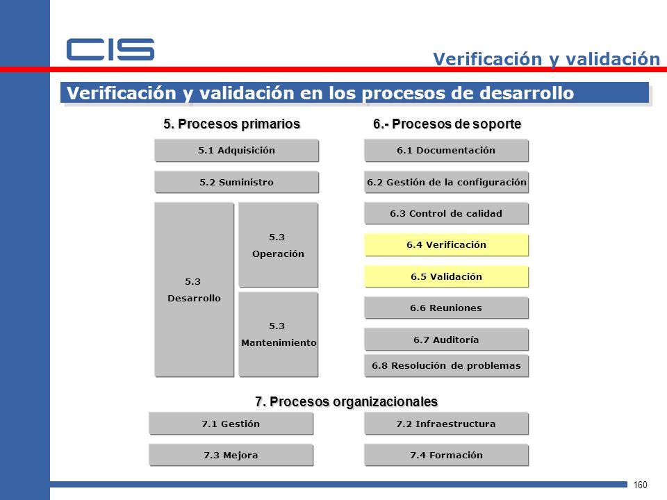 160 Verificación y validación Verificación y validación en los procesos de desarrollo 5.