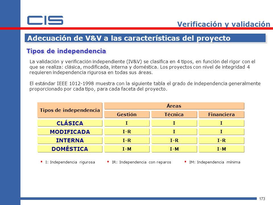 173 Verificación y validación Tipos de independencia Adecuación de V&V a las características del proyecto La validación y verificación independiente (IV&V) se clasifica en 4 tipos, en función del rigor con el que se realiza: clásica, modificada, interna y doméstica.