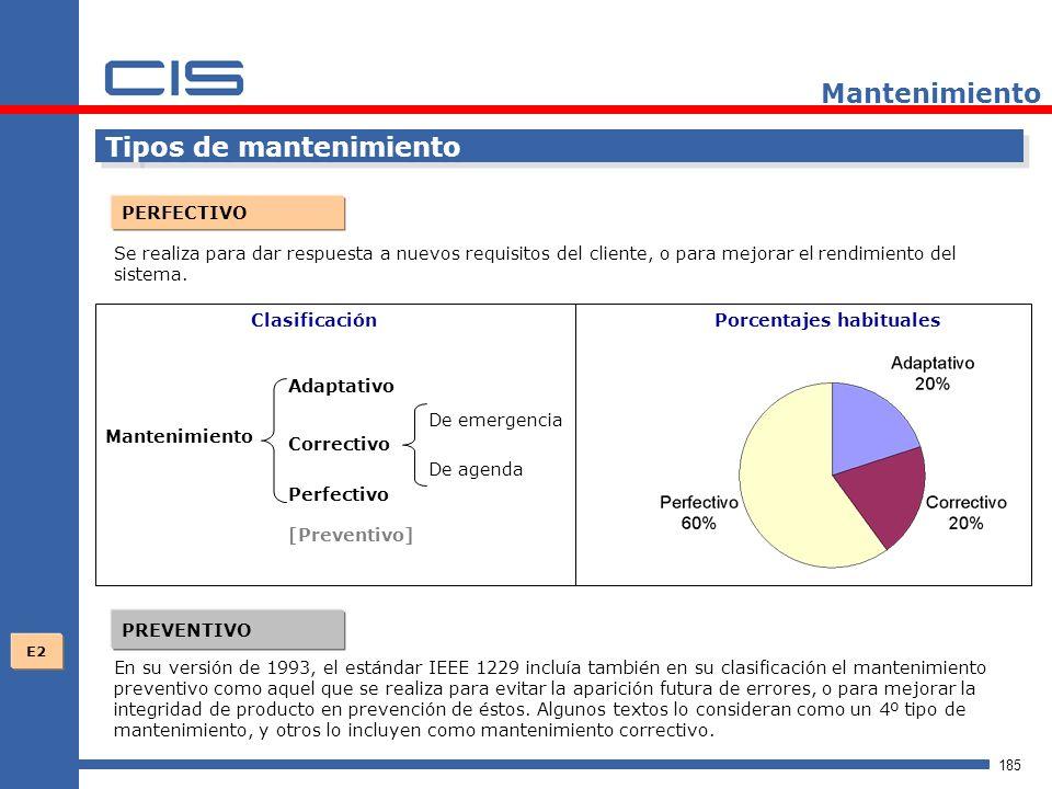 185 Mantenimiento Tipos de mantenimiento PERFECTIVO Se realiza para dar respuesta a nuevos requisitos del cliente, o para mejorar el rendimiento del sistema.