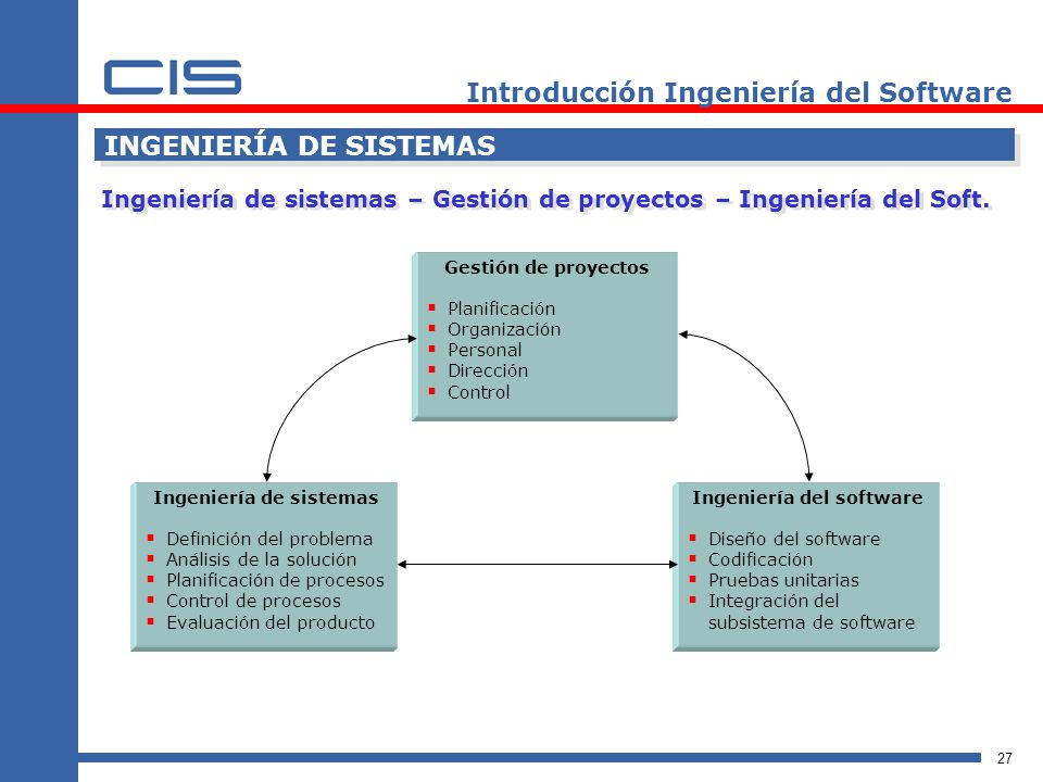 27 Introducción Ingeniería del Software INGENIERÍA DE SISTEMAS Ingeniería de sistemas – Gestión de proyectos – Ingeniería del Soft.