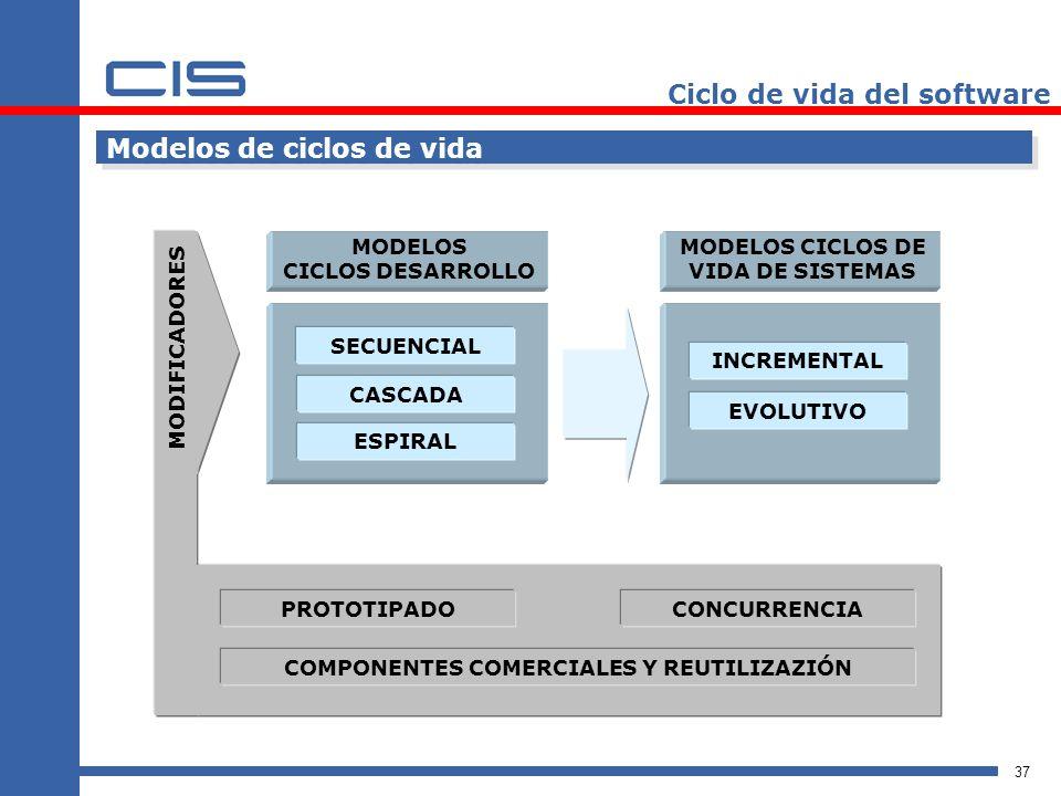 37 Ciclo de vida del software Modelos de ciclos de vida SECUENCIAL CASCADA ESPIRAL MODELOS CICLOS DESARROLLO MODELOS CICLOS DE VIDA DE SISTEMAS INCREMENTAL EVOLUTIVO CASCADA CONCURRENCIA COMPONENTES COMERCIALES Y REUTILIZAZIÓN PROTOTIPADO MODIFICADORES