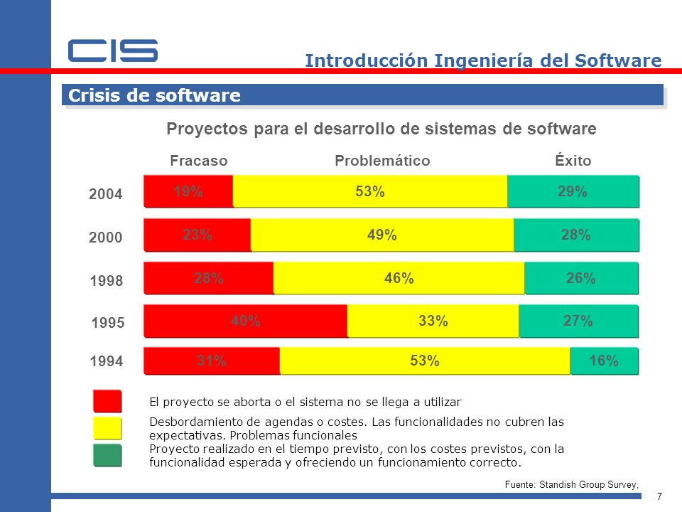 28 Introducción Ingeniería del Software INGENIERÍA DE SISTEMAS Ingeniería de sistemas – Ingeniería de sistemas de software – Ingeniería del software Codificación Pruebas unitarias Diseño detallado del software Pruebas del sub- sistema de softw.