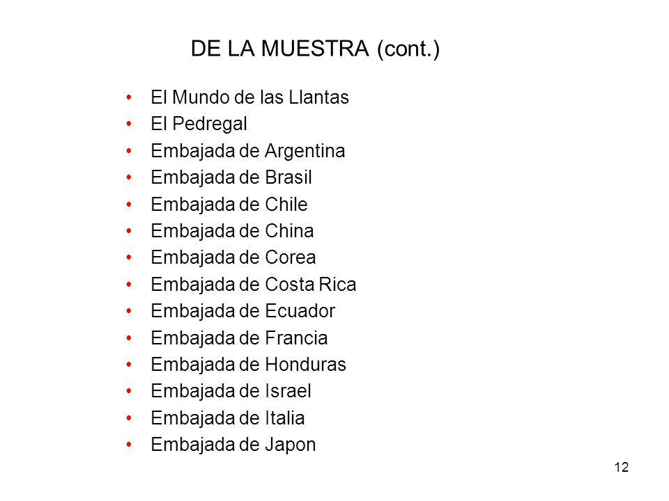 12 DE LA MUESTRA (cont.) El Mundo de las Llantas El Pedregal Embajada de Argentina Embajada de Brasil Embajada de Chile Embajada de China Embajada de Corea Embajada de Costa Rica Embajada de Ecuador Embajada de Francia Embajada de Honduras Embajada de Israel Embajada de Italia Embajada de Japon