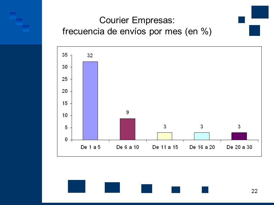 22 Courier Empresas: frecuencia de envíos por mes (en %)