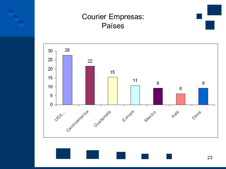 23 Courier Empresas: Países