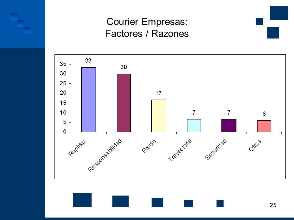 25 Courier Empresas: Factores / Razones