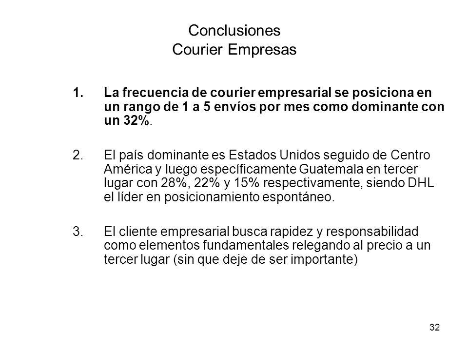 32 Conclusiones Courier Empresas 1.La frecuencia de courier empresarial se posiciona en un rango de 1 a 5 envíos por mes como dominante con un 32%.