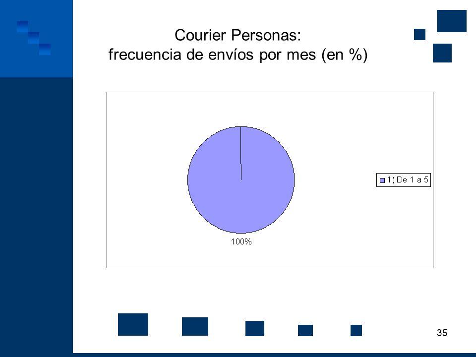 35 Courier Personas: frecuencia de envíos por mes (en %)