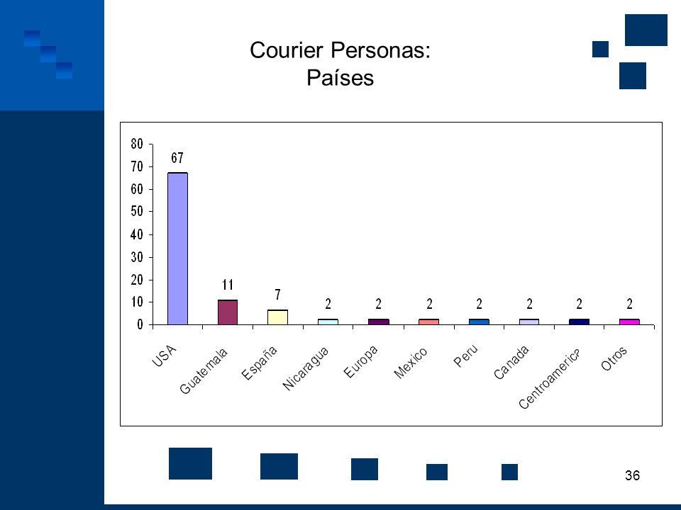 36 Courier Personas: Países